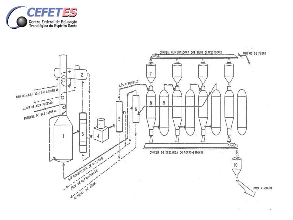 ciclo operatório do procedimento HyL 1234 Reator 1Redução Secundária Redução Principal ResfriamentoCarga e Descarga Reator 2Carga e Descarga Redução Secundária Redução Principal Resfriamento Reator 3ResfriamentoCarga e Descarga Redução Secundária Redução Principal Reator 4Redução Principal ResfriamentoCarga e Descarga Redução Secundaria