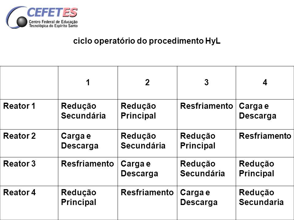 ciclo operatório do procedimento HyL 1234 Reator 1Redução Secundária Redução Principal ResfriamentoCarga e Descarga Reator 2Carga e Descarga Redução S
