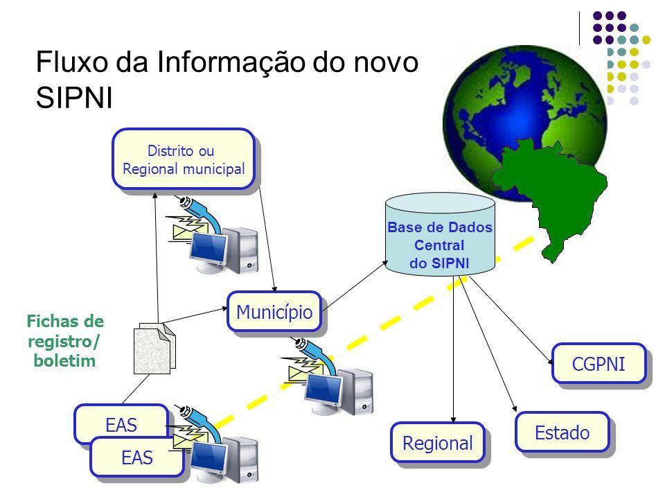 Fichas de registro/ boletim Estado Regional Fluxo da Informação do novo SIPNI CGPNI EAS Município Base de Dados Central do SIPNI Distrito ou Regional