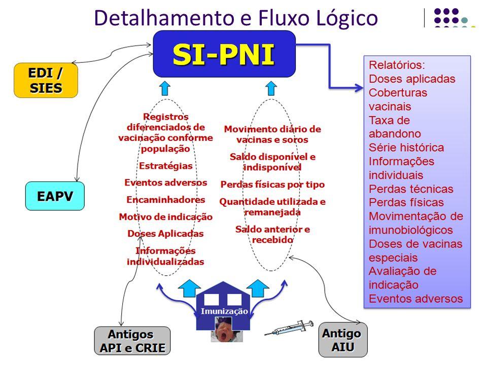 Sistemas em usoNovo SI_PNI Ambiente DOS, linguagem clipper (API) Dados sobre doses aplicadas e não pessoa vacinada Ambiente gráfico, multi plataforma, com ferramentas livres (linguagem Java, banco de dados PostGreSQL).
