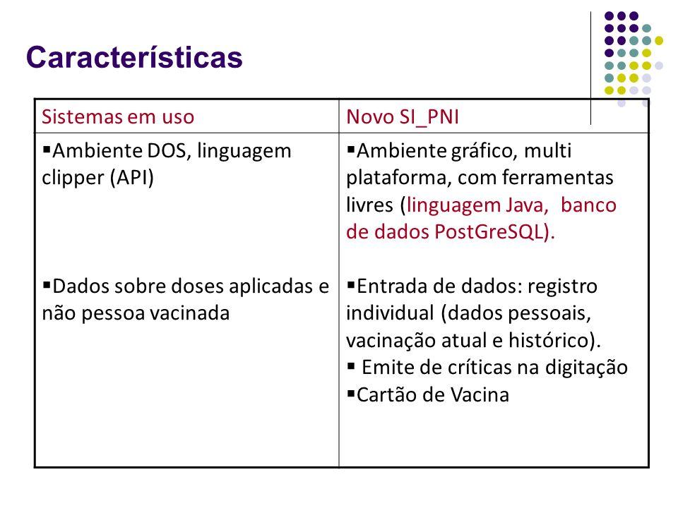 Sistemas em usoNovo SI_PNI Ambiente DOS, linguagem clipper (API) Dados sobre doses aplicadas e não pessoa vacinada Ambiente gráfico, multi plataforma,