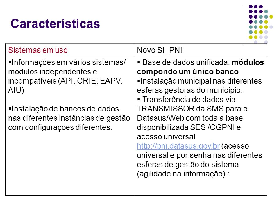 Sistemas em usoNovo SI_PNI Informações em vários sistemas/ módulos independentes e incompatíveis (API, CRIE, EAPV, AIU) Instalação de bancos de dados