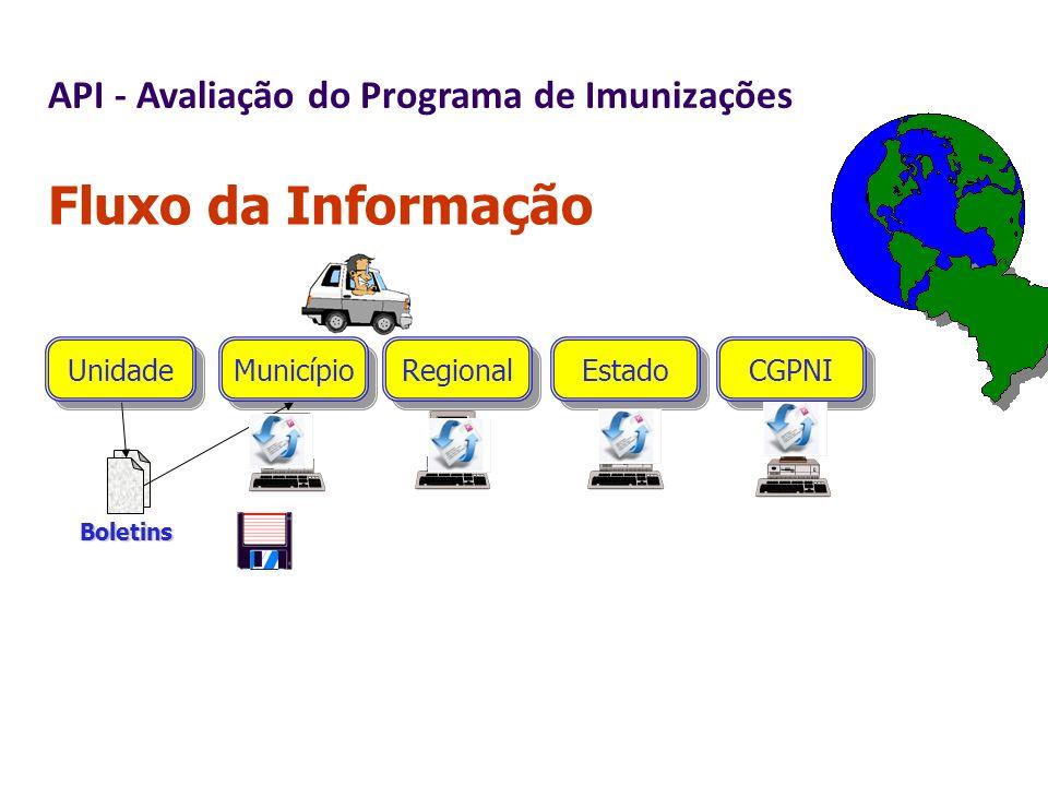 Fluxo da Informação Unidade Boletins Município Estado CGPNI Regional API - Avaliação do Programa de Imunizações