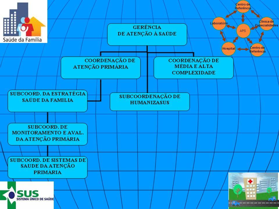 Clínica de Especialidades Centro de Referência Hospital Laboratório APS Centro de Referência