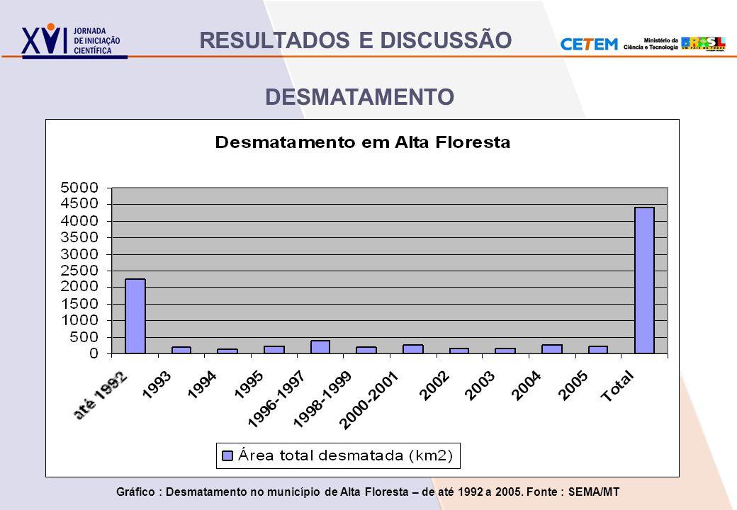 DESMATAMENTO Gráfico : Desmatamento no município de Alta Floresta – de até 1992 a 2005. Fonte : SEMA/MT RESULTADOS E DISCUSSÃO
