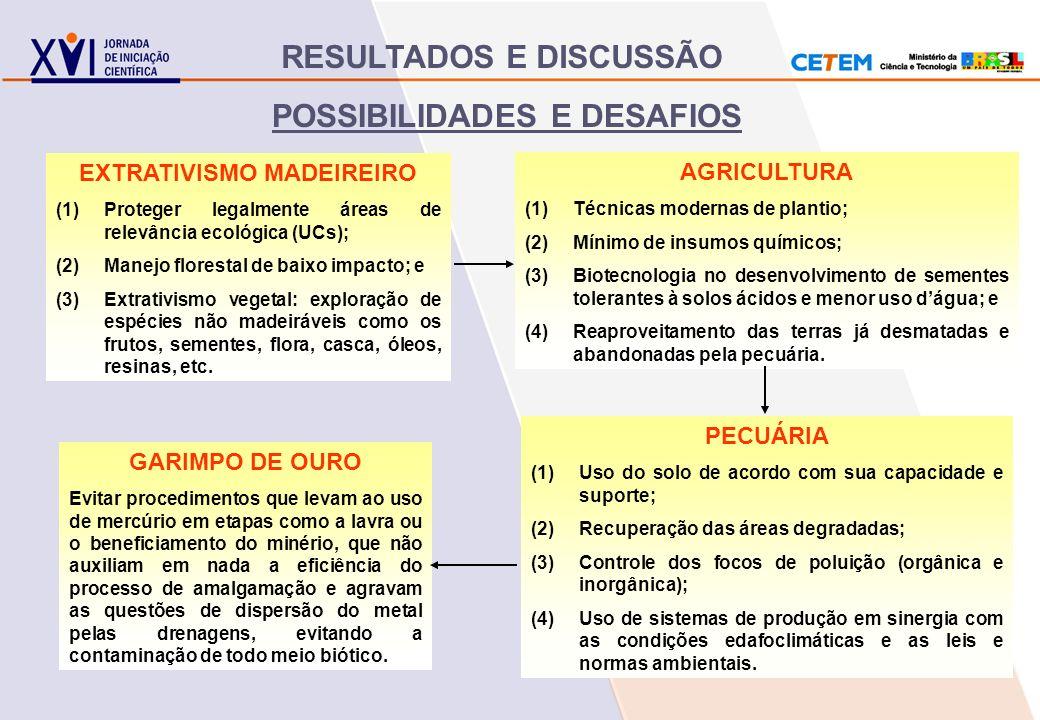 POSSIBILIDADES E DESAFIOS RESULTADOS E DISCUSSÃO PECUÁRIA (1)Uso do solo de acordo com sua capacidade e suporte; (2)Recuperação das áreas degradadas;