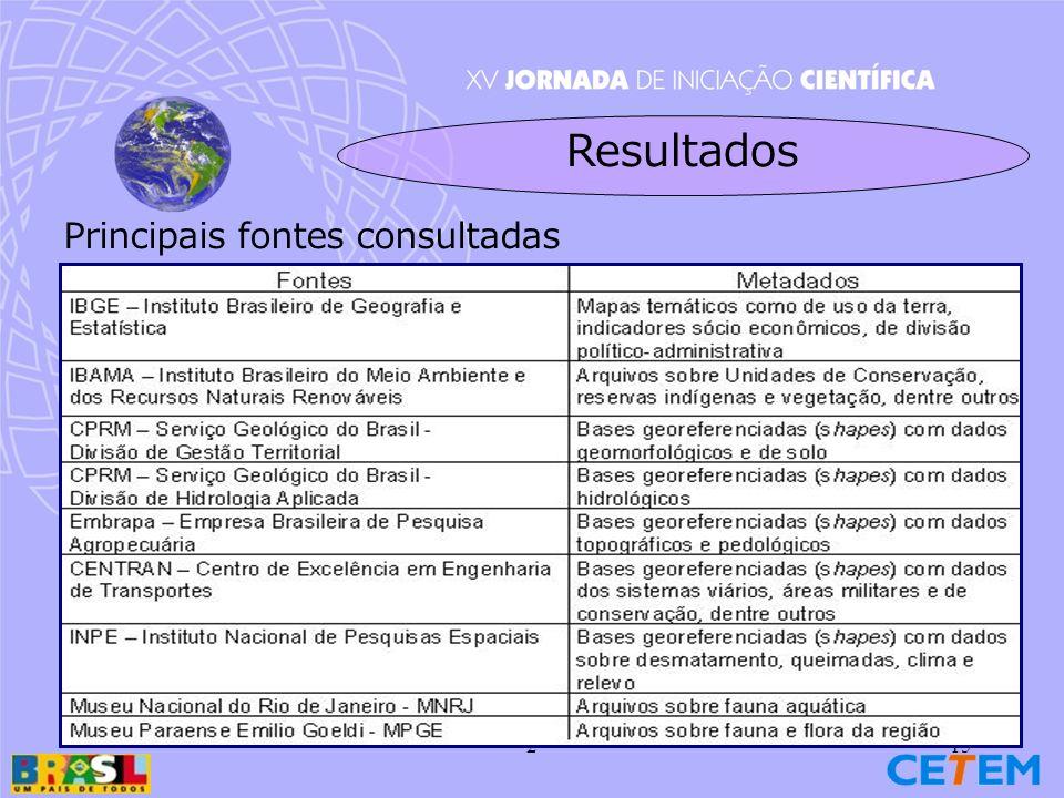 215 Principais fontes consultadas Resultados