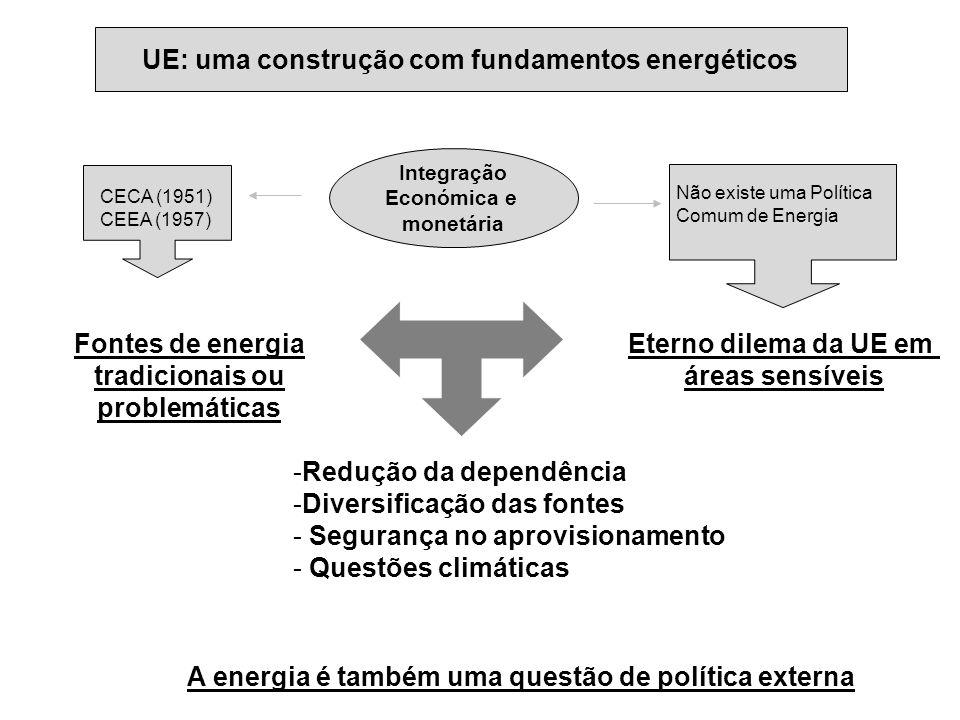 UE: uma construção com fundamentos energéticos Integração Económica e monetária CECA (1951) CEEA (1957) Não existe uma Política Comum de Energia Fonte