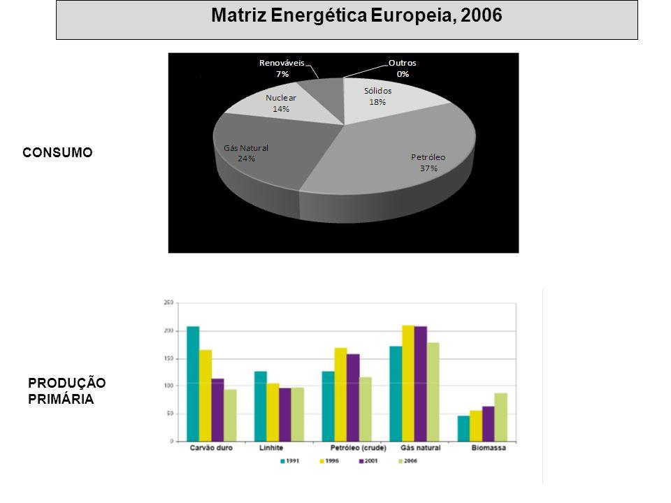 Matriz Energética Europeia, 2006 CONSUMO PRODUÇÃO PRIMÁRIA