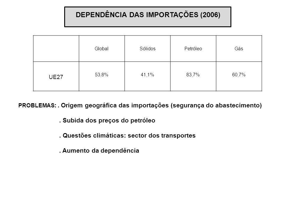 GlobalSólidosPetróleoGás UE27 53,8%41,1%83,7%60,7% DEPENDÊNCIA DAS IMPORTAÇÕES (2006) PROBLEMAS :. Origem geográfica das importações (segurança do aba