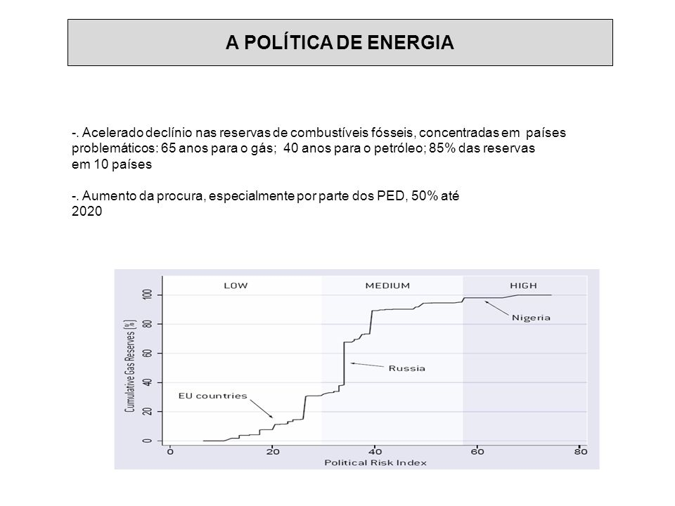 - Grandes desafios: -. Acelerado declínio nas reservas de combustíveis fósseis, concentradas em países problemáticos: 65 anos para o gás; 40 anos para