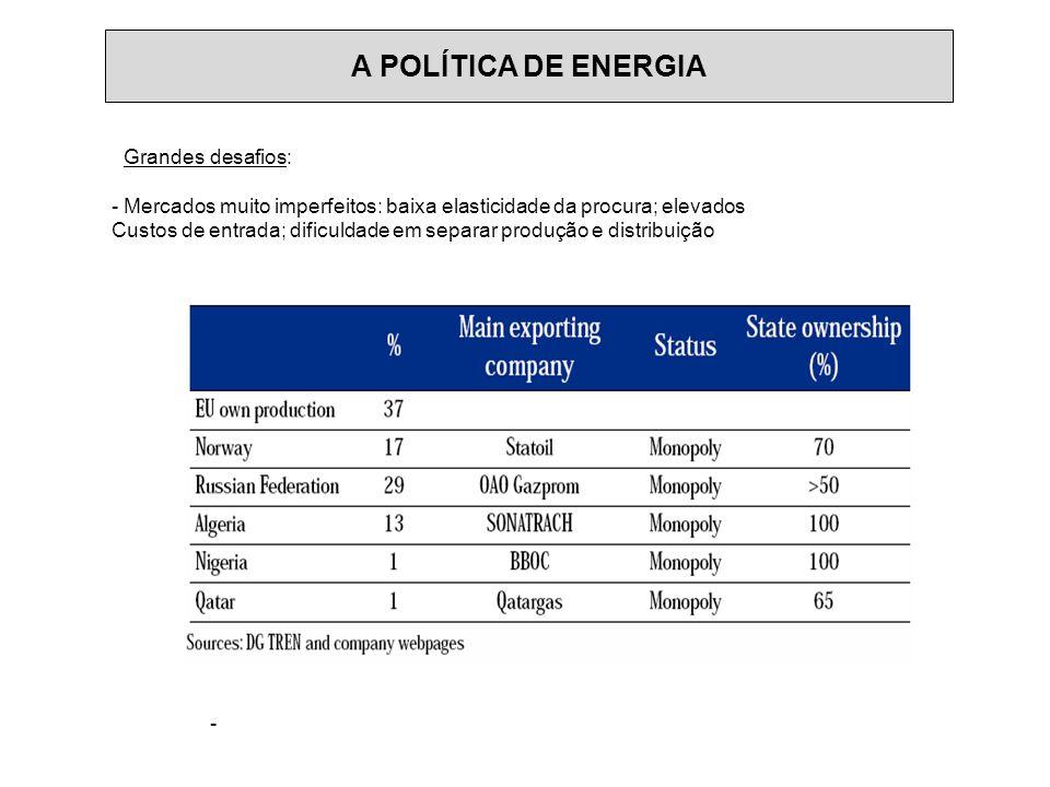 A POLÍTICA DE ENERGIA - Grandes desafios: - Mercados muito imperfeitos: baixa elasticidade da procura; elevados Custos de entrada; dificuldade em separar produção e distribuição -