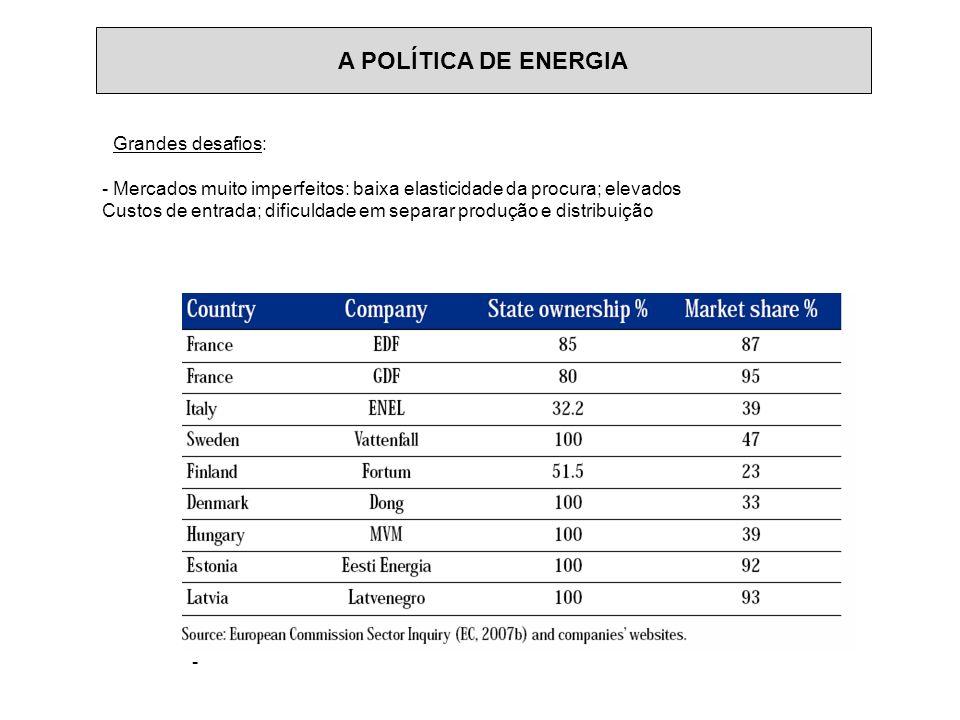 A POLÍTICA DE ENERGIA - Grandes desafios: - Mercados muito imperfeitos: baixa elasticidade da procura; elevados Custos de entrada; dificuldade em sepa