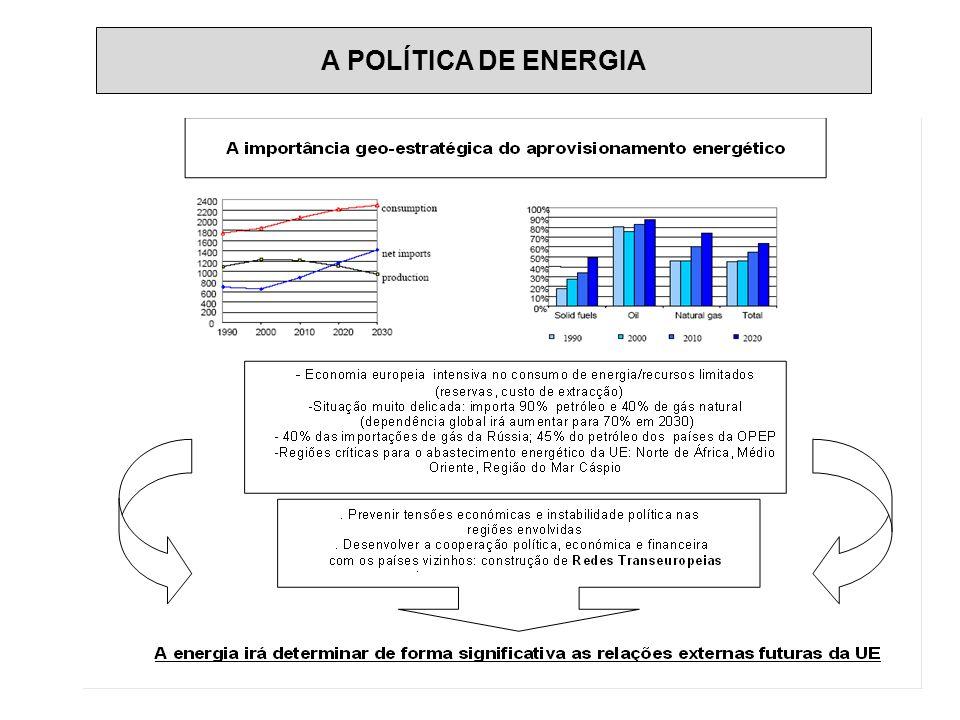 A POLÍTICA DE ENERGIA: a dependência agrava-se
