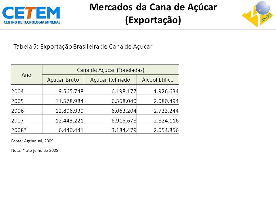 Ano Cana de Açúcar (Toneladas) Açúcar BrutoAçúcar RefinadoÁlcool Etílico 20049.565.7486.198.1771.926.634 200511.578.9846.568.0402.080.494 200612.806.9