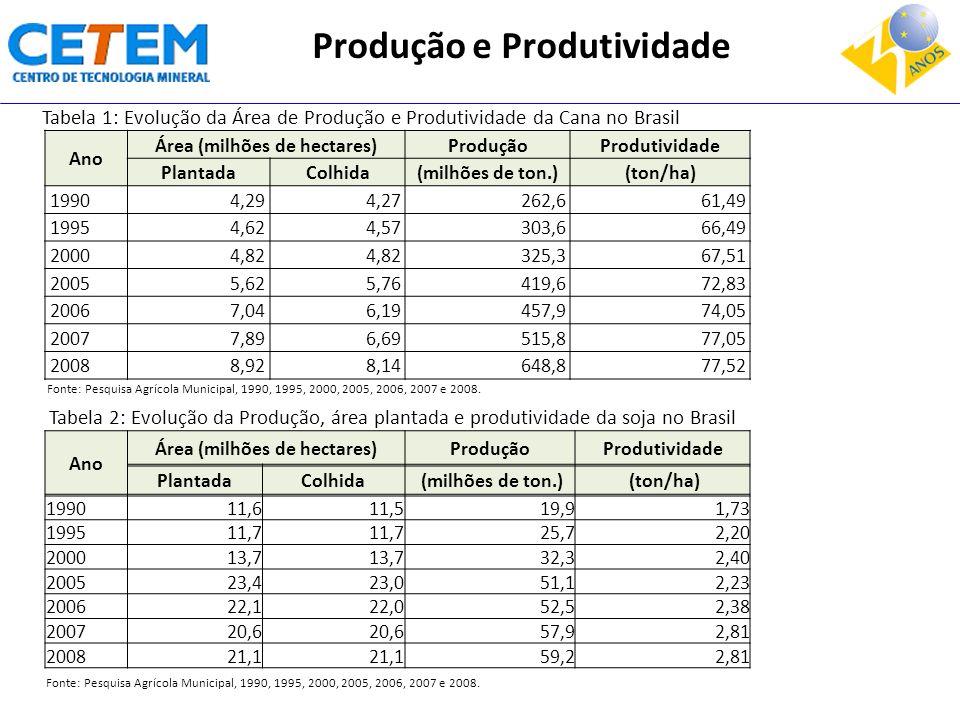 Ano Área (milhões de hectares)ProduçãoProdutividade PlantadaColhida(milhões de ton.)(ton/ha) 19904,294,27262,661,49 19954,624,57303,666,49 20004,82 32