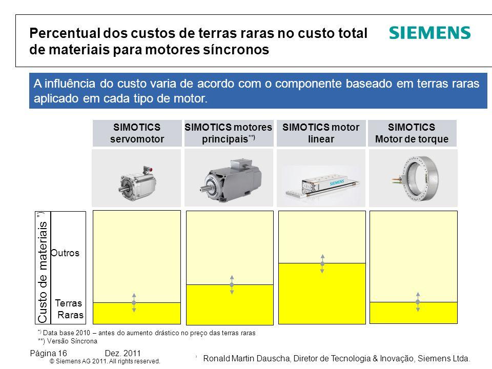 Ronald Martin Dauscha, Diretor de Tecnologia & Inovação, Siemens Ltda. © Siemens AG 2011. All rights reserved. Página 16Dez. 2011, Percentual dos cust