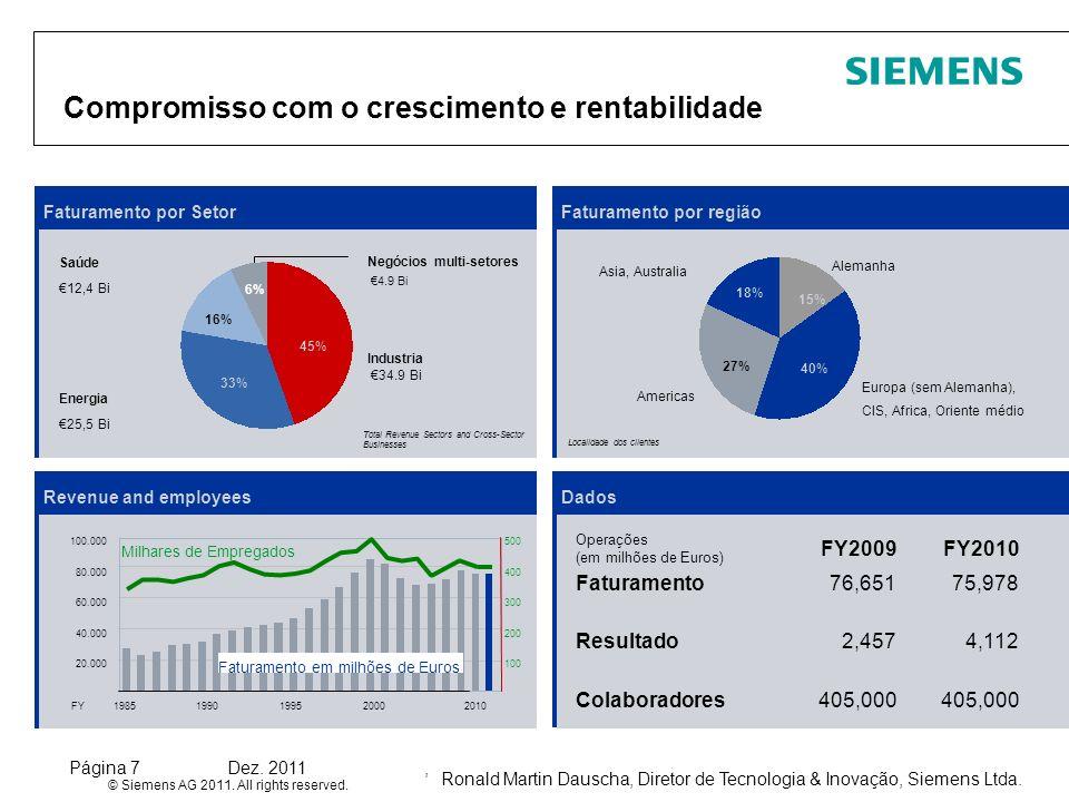 Ronald Martin Dauscha, Diretor de Tecnologia & Inovação, Siemens Ltda. © Siemens AG 2011. All rights reserved. Página 7Dez. 2011, Compromisso com o cr