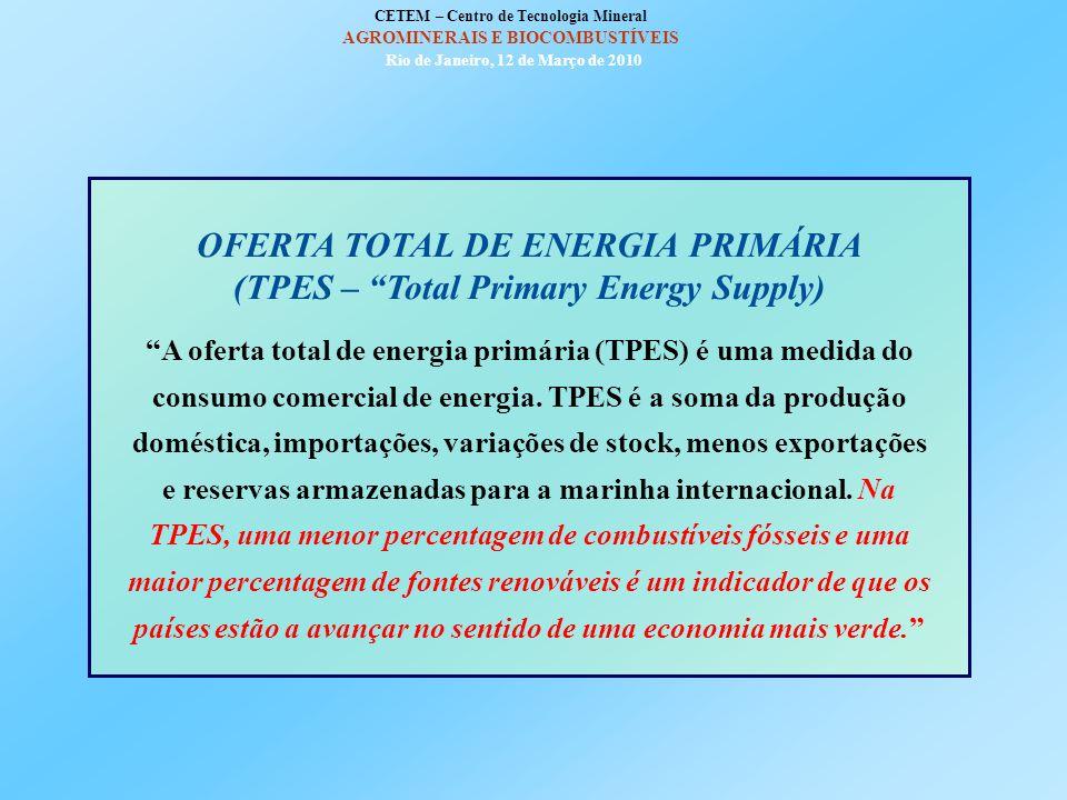 POLÍTICA AMERICANA DE BIOCOMBUSTÍVEIS US Energy Policy Act (2005) (inclusão na gasolina de quantidades crescentes de combustível proveniente de recurs