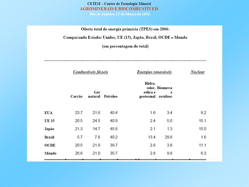 OFERTA TOTAL DE ENERGIA PRIMÁRIA (TPES – Total Primary Energy Supply) A oferta total de energia primária (TPES) é uma medida do consumo comercial de e