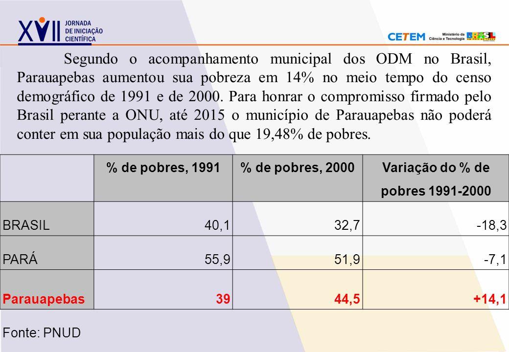 Segundo o acompanhamento municipal dos ODM no Brasil, Parauapebas aumentou sua pobreza em 14% no meio tempo do censo demográfico de 1991 e de 2000. Pa