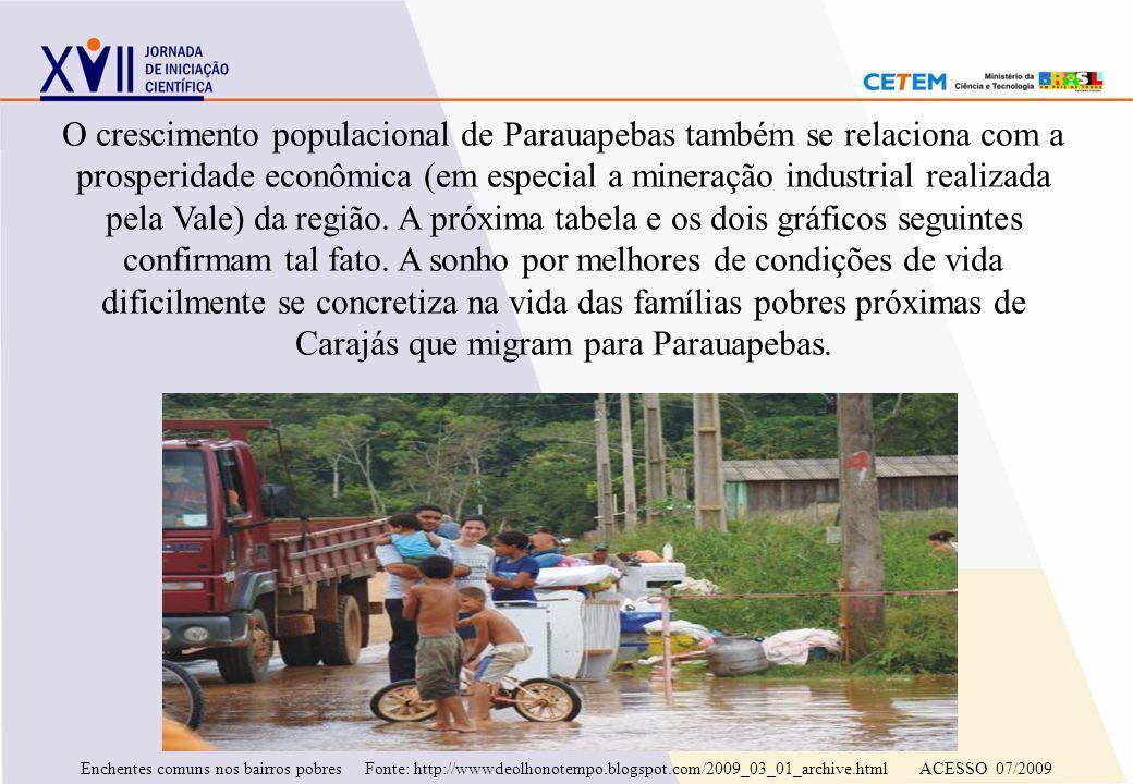 O crescimento populacional de Parauapebas também se relaciona com a prosperidade econômica (em especial a mineração industrial realizada pela Vale) da