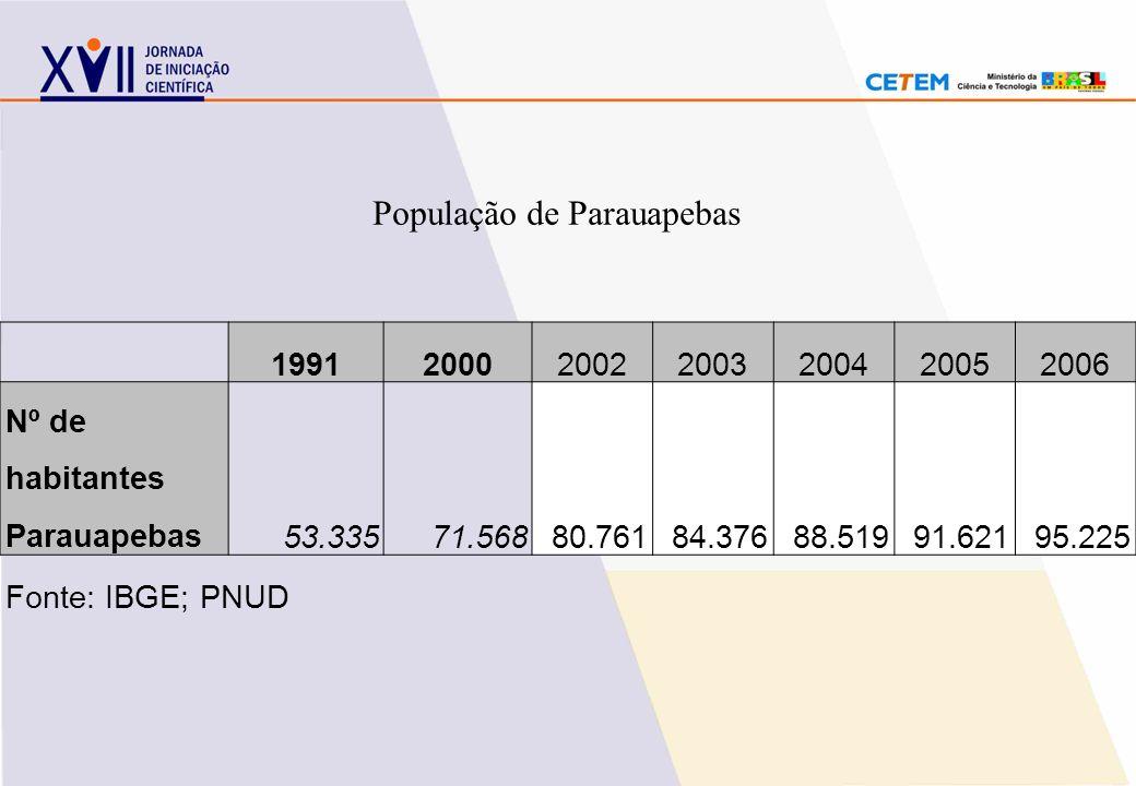 1991200020022003200420052006 Nº de habitantes Parauapebas53.33571.56880.76184.37688.51991.62195.225 Fonte: IBGE; PNUD População de Parauapebas