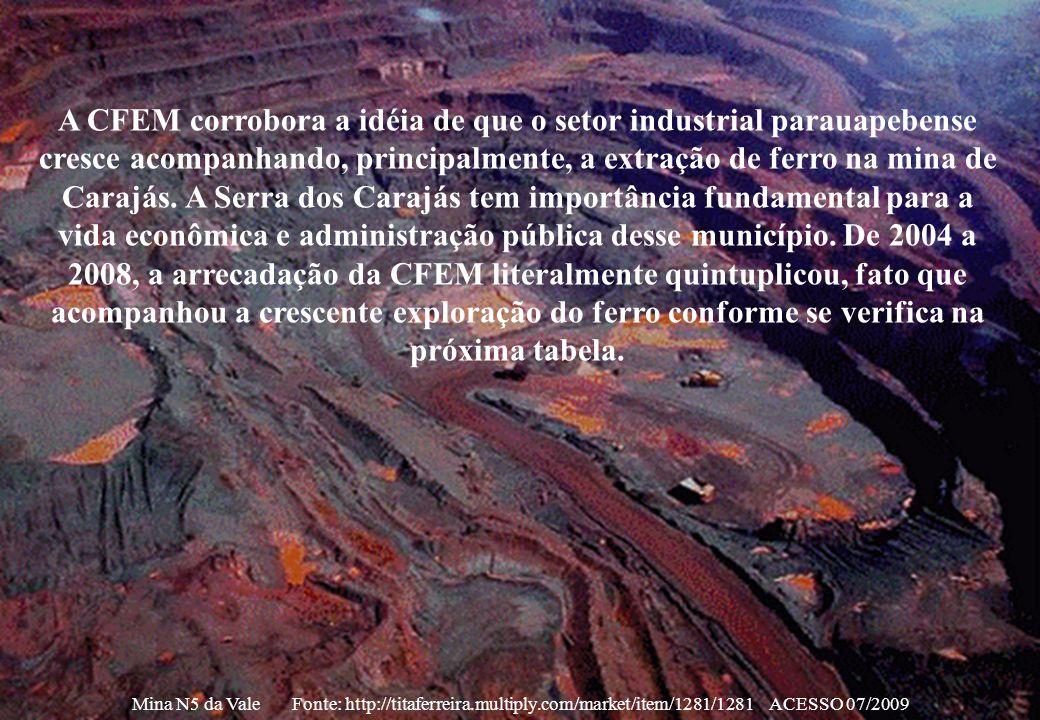 A CFEM corrobora a idéia de que o setor industrial parauapebense cresce acompanhando, principalmente, a extração de ferro na mina de Carajás. A Serra