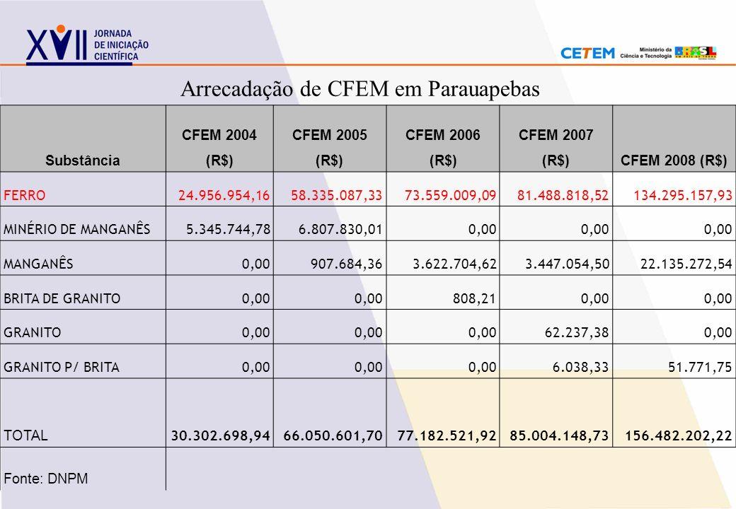 Substância CFEM 2004 (R$) CFEM 2005 (R$) CFEM 2006 (R$) CFEM 2007 (R$)CFEM 2008 (R$) FERRO24.956.954,1658.335.087,3373.559.009,0981.488.818,52134.295.