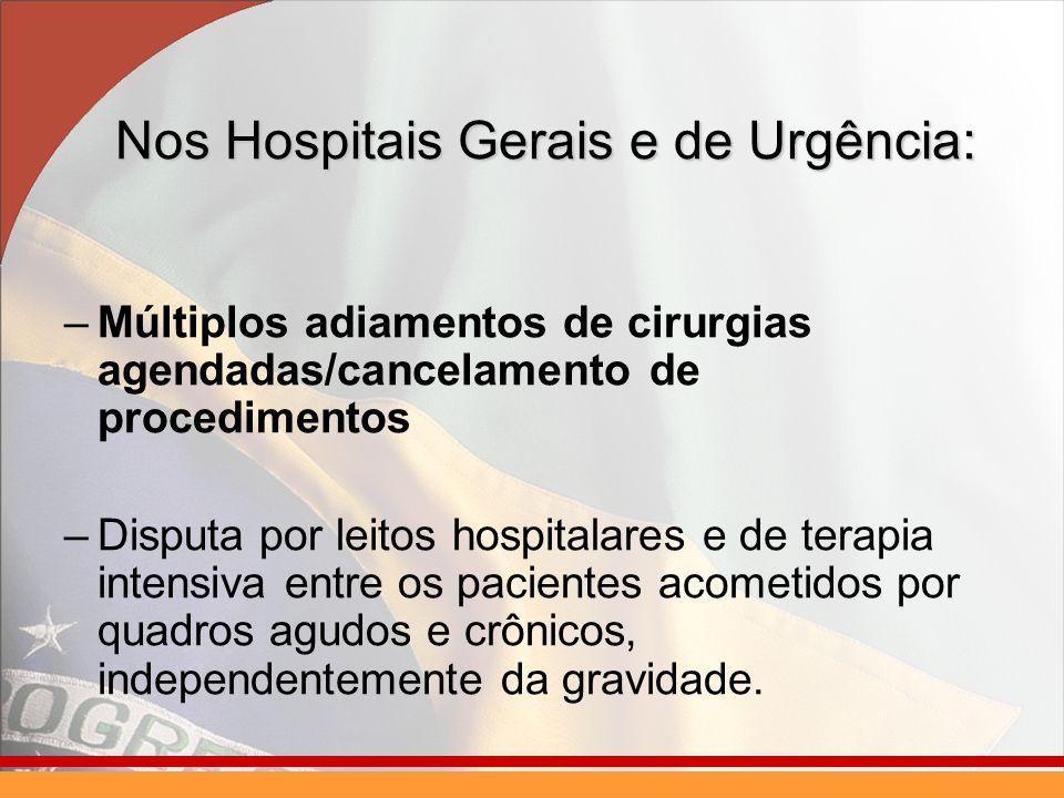 Nos Hospitais Gerais e de Urgência: –Múltiplos adiamentos de cirurgias agendadas/cancelamento de procedimentos –Disputa por leitos hospitalares e de t