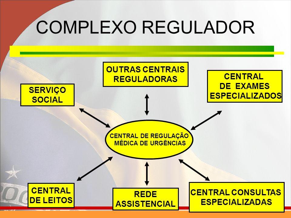 COMPLEXO REGULADOR CENTRAL DE REGULAÇÃO MÉDICA DE URGÊNCIAS SERVIÇO SOCIAL CENTRAL DE LEITOS CENTRAL DE EXAMES ESPECIALIZADOS CENTRAL CONSULTAS ESPECIALIZADAS OUTRAS CENTRAIS REGULADORAS REDE ASSISTENCIAL