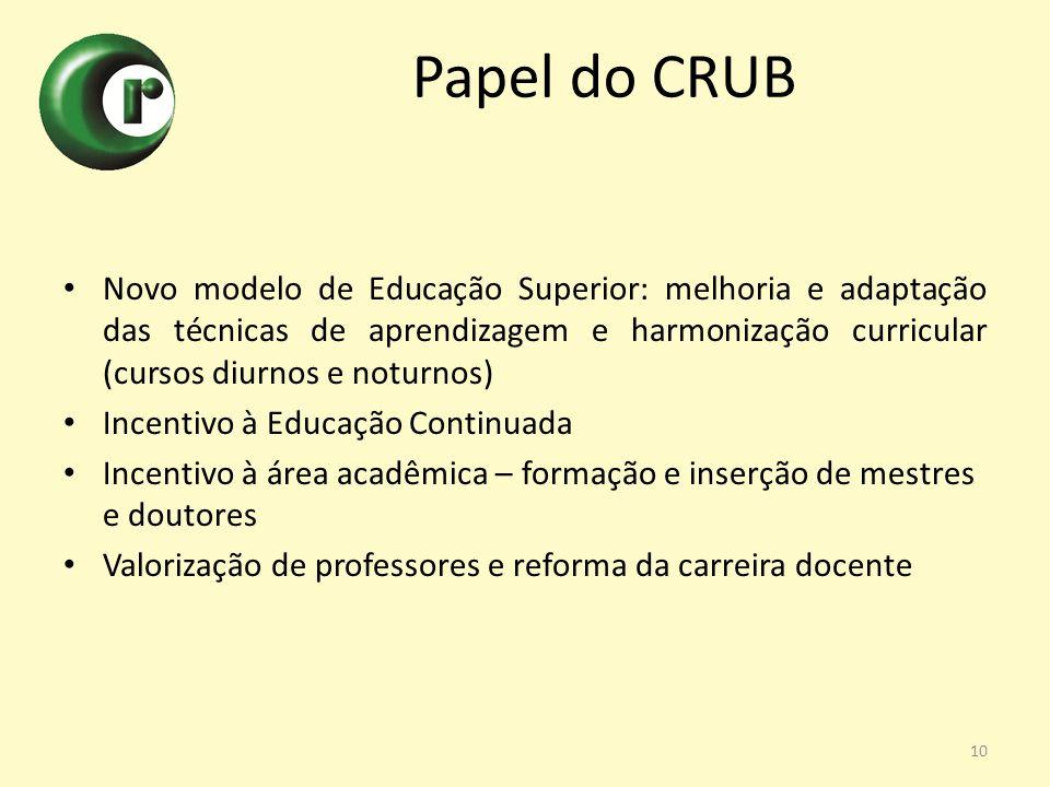 Papel do CRUB Novo modelo de Educação Superior: melhoria e adaptação das técnicas de aprendizagem e harmonização curricular (cursos diurnos e noturnos