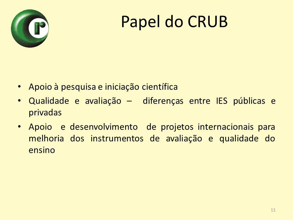 Apoio à pesquisa e iniciação científica Qualidade e avaliação – diferenças entre IES públicas e privadas Apoio e desenvolvimento de projetos internaci