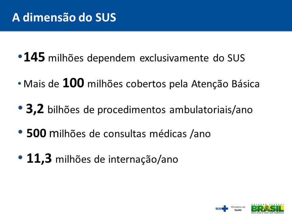 A dimensão do SUS 145 milhões dependem exclusivamente do SUS Mais de 100 milhões cobertos pela Atenção Básica 3,2 bilhões de procedimentos ambulatoria