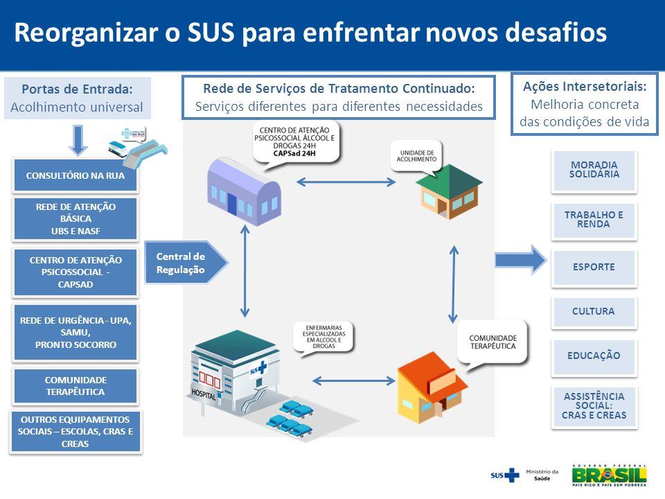 Reorganizar o SUS para enfrentar novos desafios Portas de Entrada: Acolhimento universal CONSULTÓRIO NA RUA Rede de Serviços de Tratamento Continuado:
