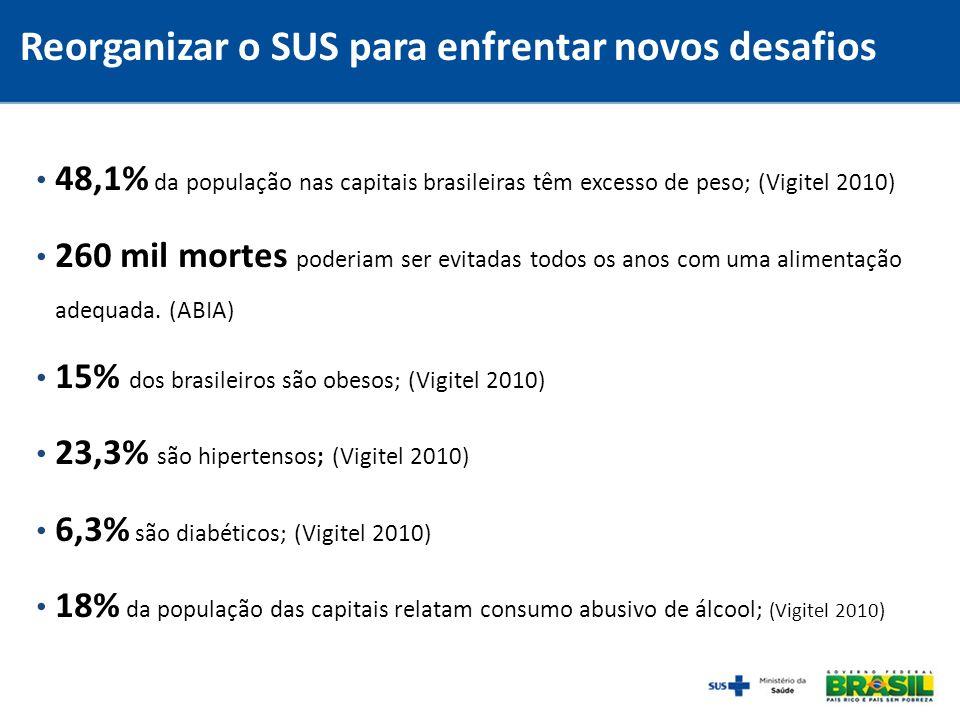 48,1% da população nas capitais brasileiras têm excesso de peso; (Vigitel 2010) 260 mil mortes poderiam ser evitadas todos os anos com uma alimentação