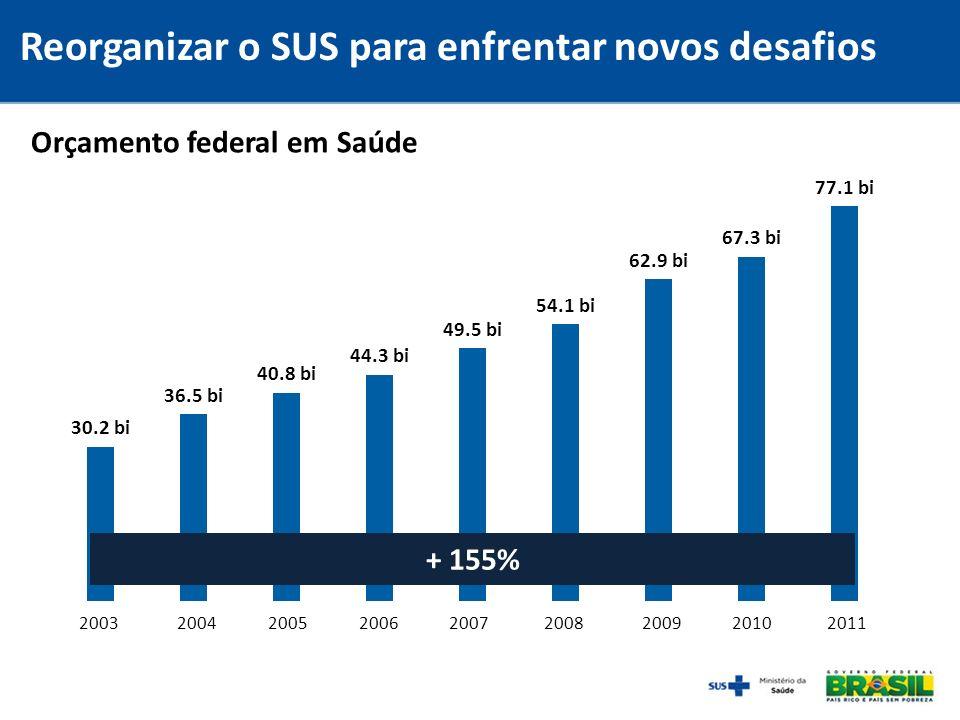 Orçamento federal em Saúde 200320042005200620072008200920102011 + 155% Reorganizar o SUS para enfrentar novos desafios