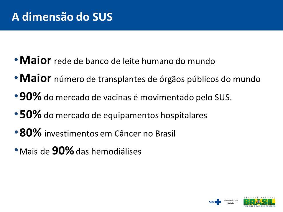 48,1% da população nas capitais brasileiras têm excesso de peso; (Vigitel 2010) 260 mil mortes poderiam ser evitadas todos os anos com uma alimentação adequada.
