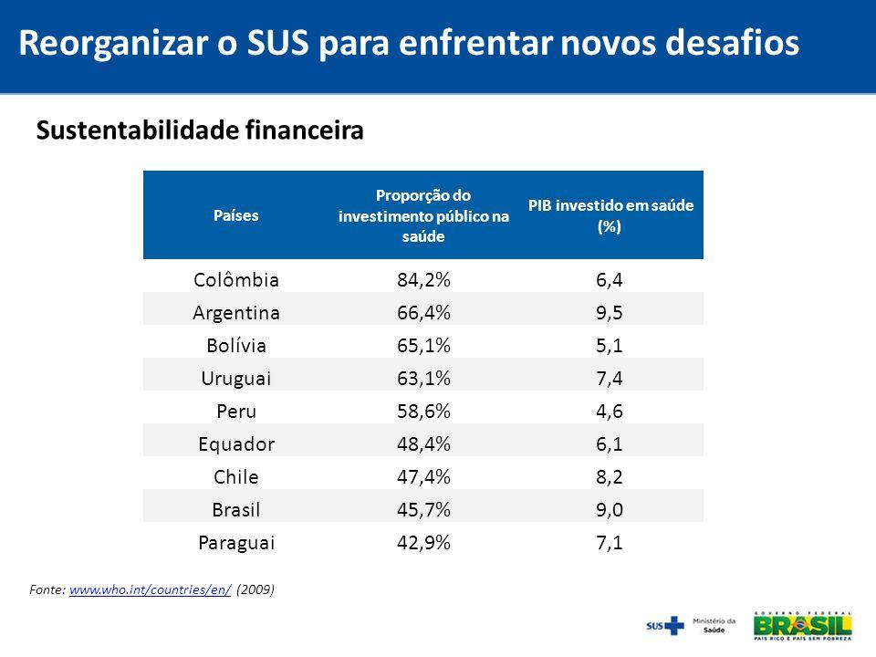 Sustentabilidade financeira Fonte: www.who.int/countries/en/ (2009)www.who.int/countries/en/ Países Proporção do investimento público na saúde PIB inv