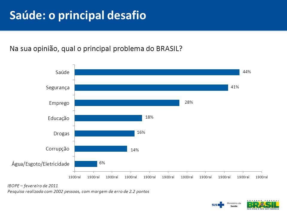 Saúde: o principal desafio Na sua opinião, qual o principal problema do BRASIL? IBOPE – fevereiro de 2011 Pesquisa realizada com 2002 pessoas, com mar