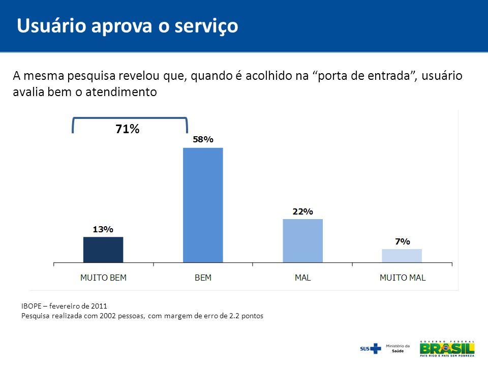 A mesma pesquisa revelou que, quando é acolhido na porta de entrada, usuário avalia bem o atendimento 71% IBOPE – fevereiro de 2011 Pesquisa realizada