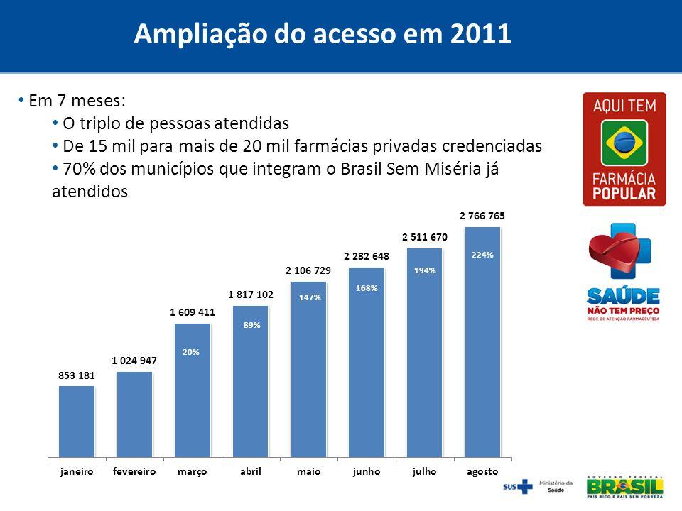 Ampliação do acesso em 2011 Em 7 meses: O triplo de pessoas atendidas De 15 mil para mais de 20 mil farmácias privadas credenciadas 70% dos municípios