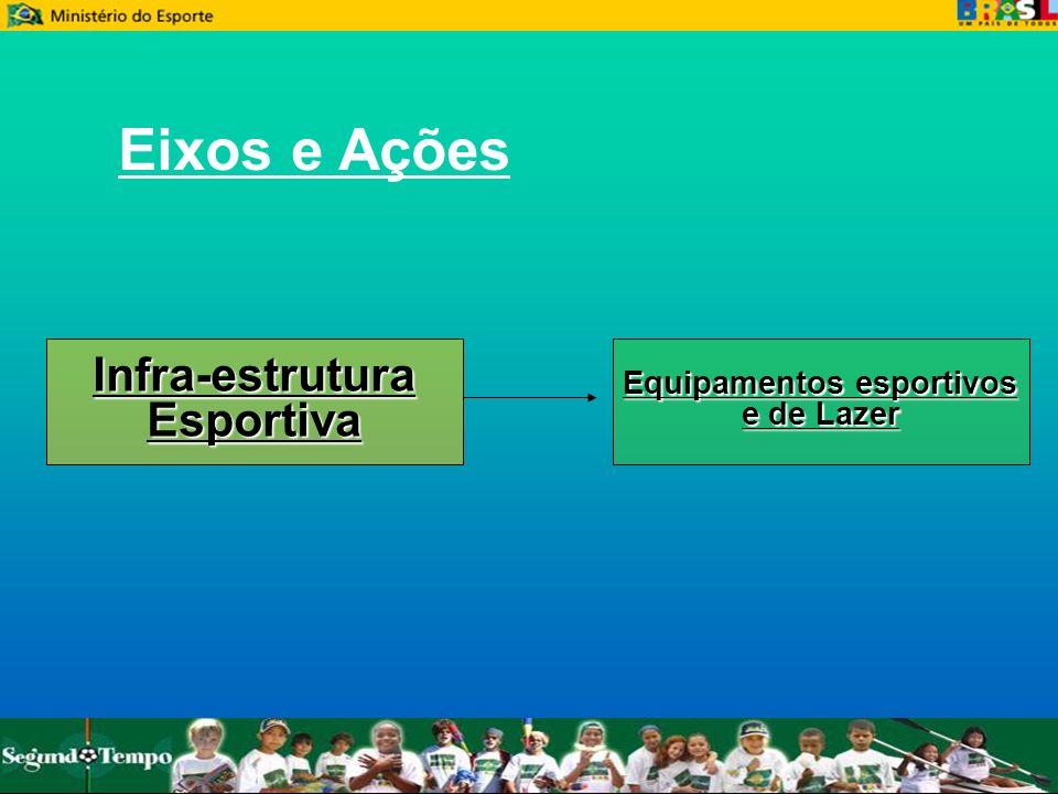 Equipamentos esportivos e de Lazer Infra-estruturaEsportiva Eixos e Ações