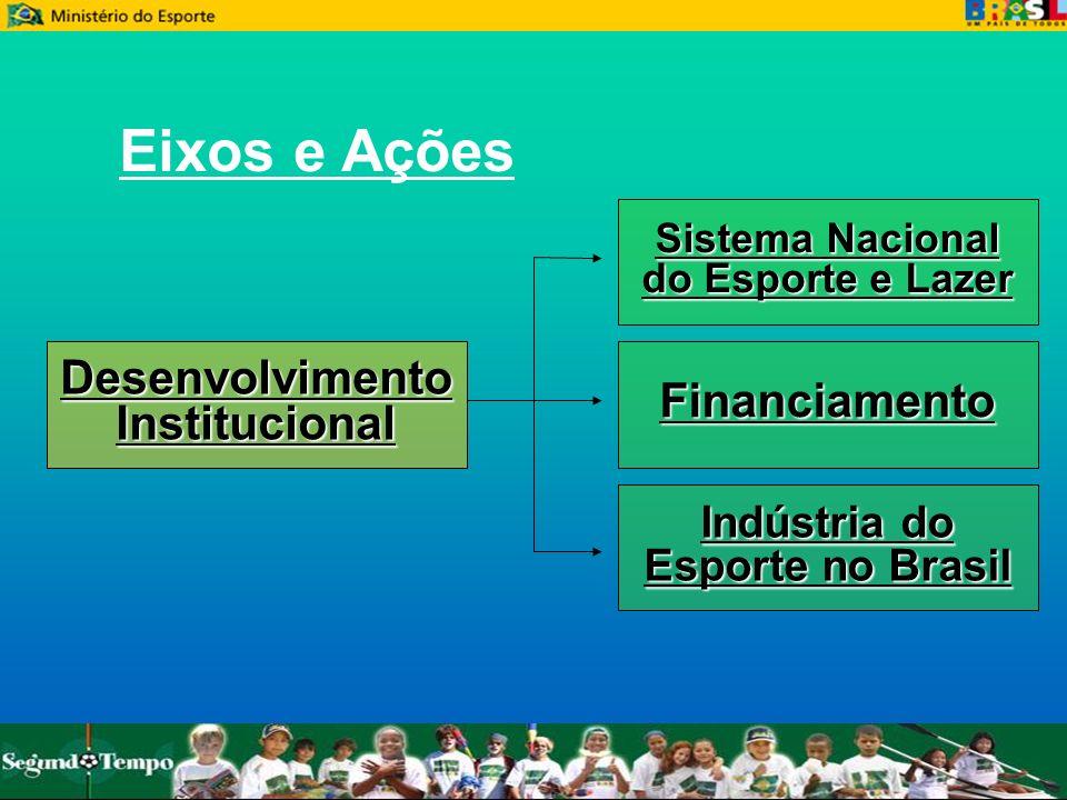 Sistema Nacional do Esporte e Lazer Financiamento Indústria do Esporte no Brasil DesenvolvimentoInstitucional Eixos e Ações