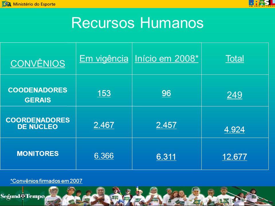 Recursos Humanos 12.6776.311 6.366 MONITORES 4.924 2.4572.467 COORDENADORES DE NÚCLEO 249 96153 COODENADORES GERAIS TotalInício em 2008*Em vigência CO