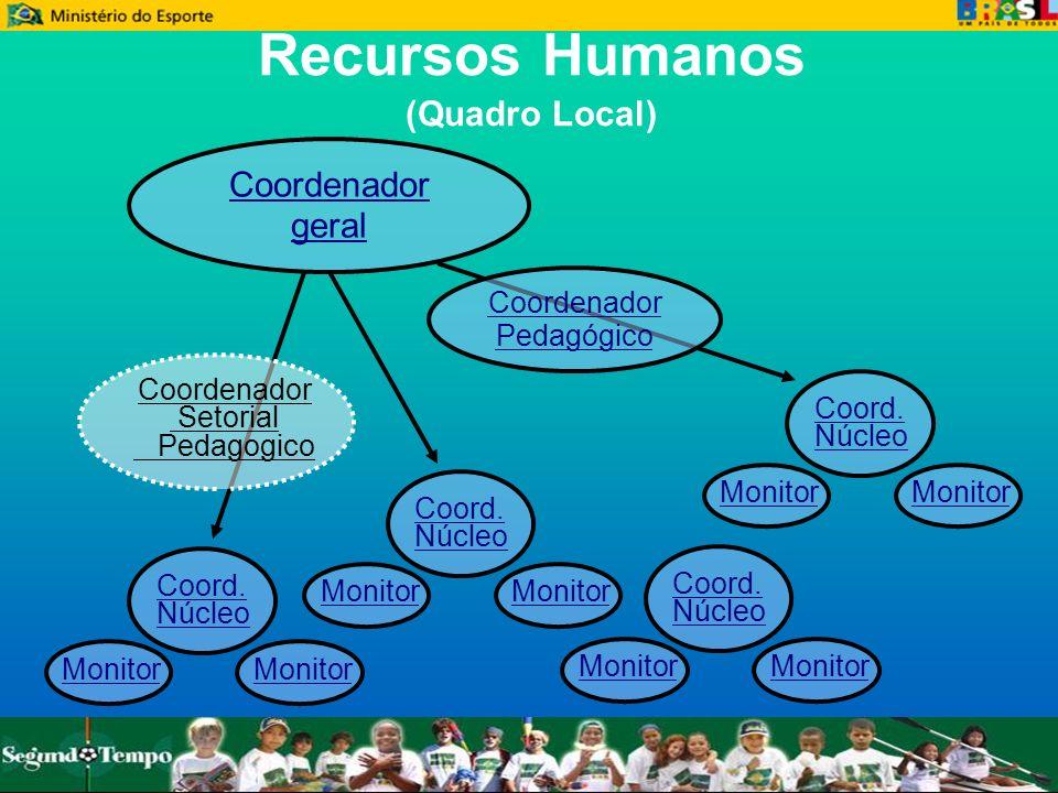 Recursos Humanos (Quadro Local) Coordenador geral Coord. Núcleo Monitor Coord. Núcleo Monitor Coord. Núcleo Monitor Coord. Núcleo Monitor Coordenador