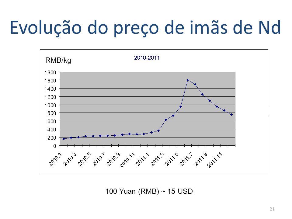 21 Evolução do preço de imãs de Nd RMB/kg 100 Yuan (RMB) ~ 15 USD