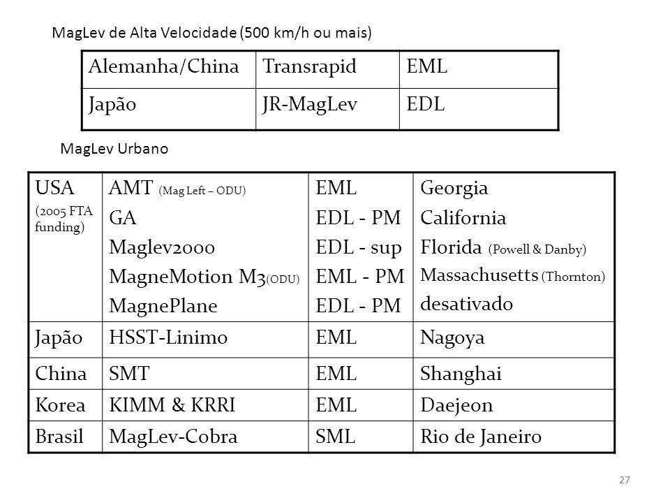 27 MagLev de Alta Velocidade (500 km/h ou mais) MagLev Urbano USA (2005 FTA funding) AMT (Mag Left – ODU) GA Maglev2000 MagneMotion M3 (ODU) MagnePlan