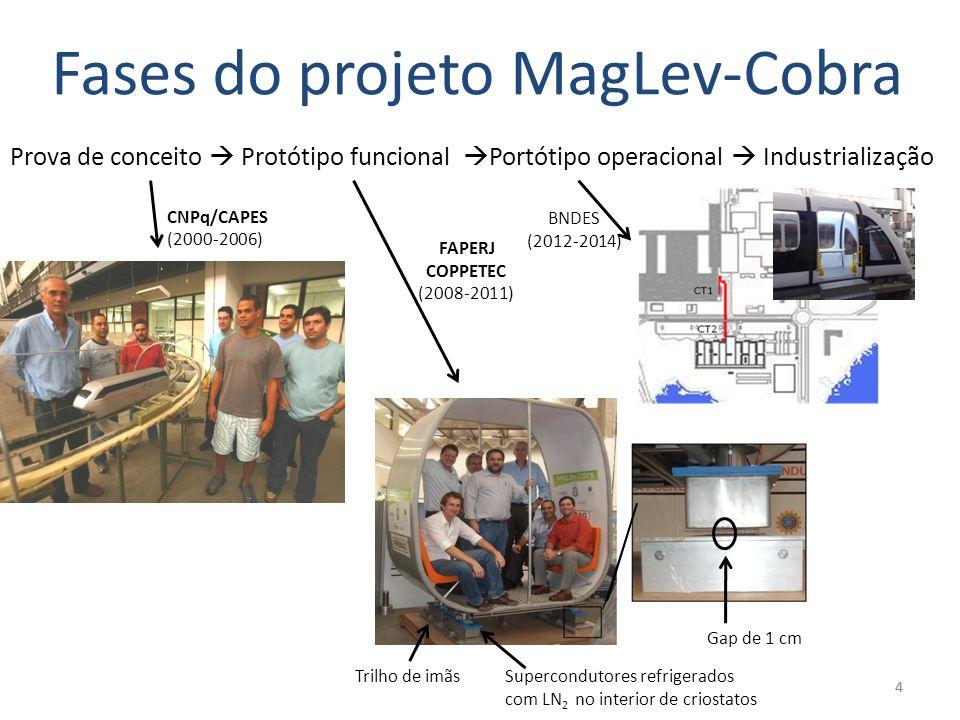44 Prova de conceito Protótipo funcional Portótipo operacional Industrialização Trilho de imãsSupercondutores refrigerados com LN 2 no interior de cri