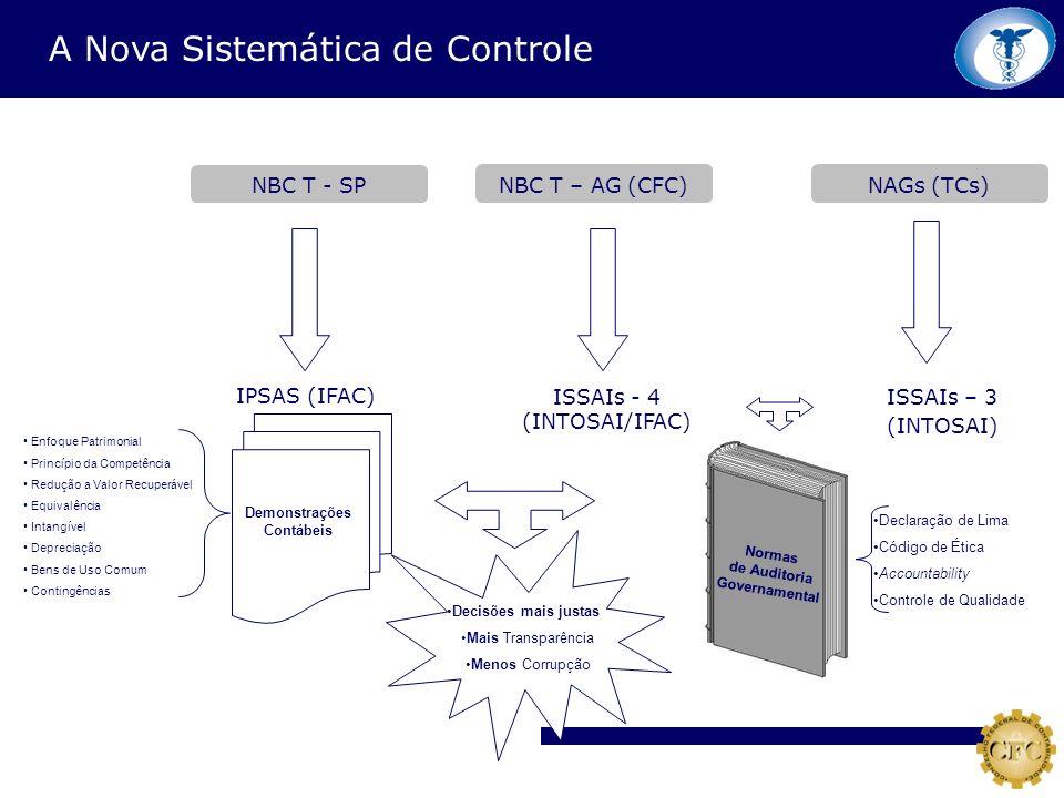 NBC T – AG (CFC) ISSAIs - 4 (INTOSAI/IFAC) A Nova Sistemática de Controle NAGs (TCs) ISSAIs – 3 (INTOSAI) NBC T - SP IPSAS (IFAC) Declaração de Lima C